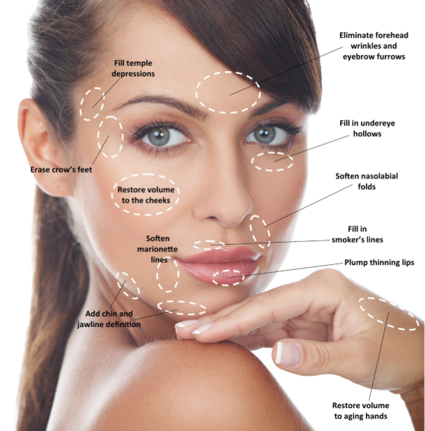 Dermal Fillers premier clinic