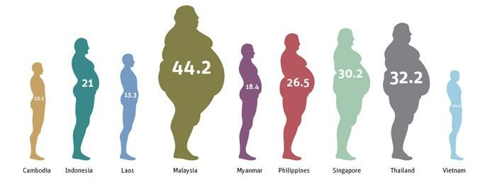 Highest Obesity